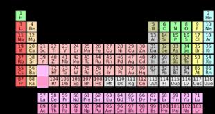 الجدول الدوري للعناصر الكيميائية - يوليوس لوثر ماير