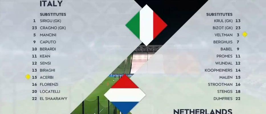 عقدة هولندا تستمر على الأراضي الايطالية - الجولة الرابعة من تصفيات دوري الأمم الاوروبية 2020